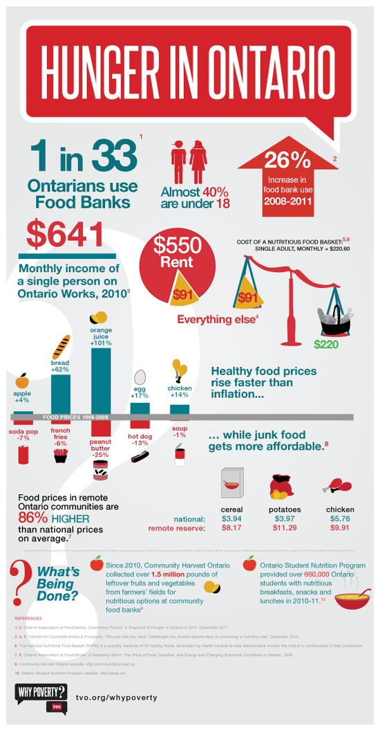 Hunger in Ontario