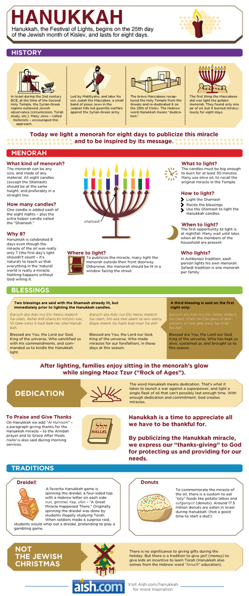 Hanukkah Resources